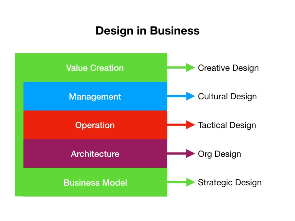 Design_in_Business