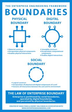 EE_Boundaries