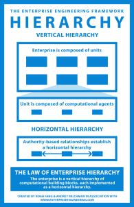 EE_Hierarchy