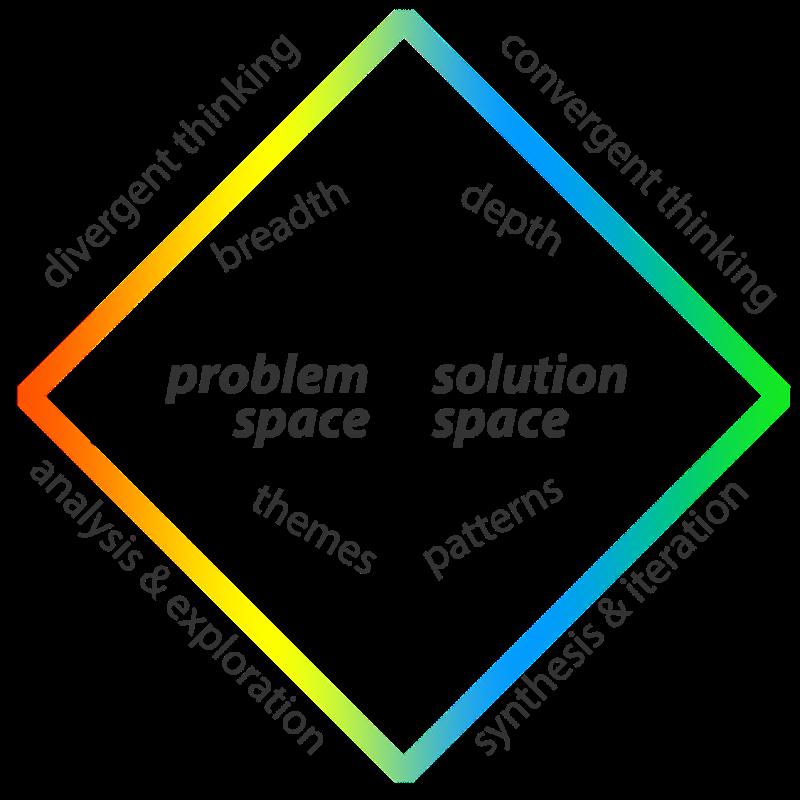 portquarto_07_thinkingprocess.png