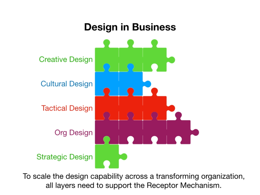 Scaling_Design_in_Business