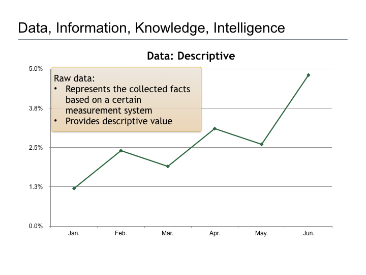 Thoughts on Business Intelligence.006