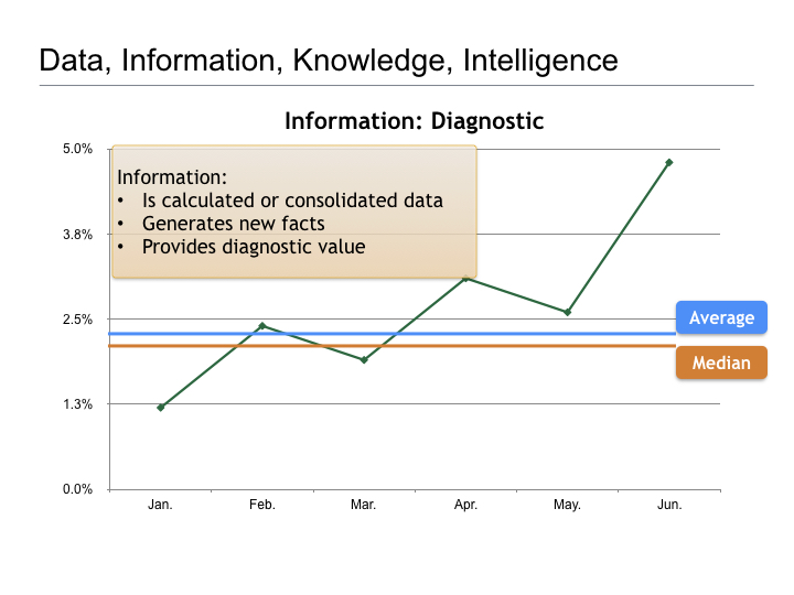 Thoughts on Business Intelligence.007