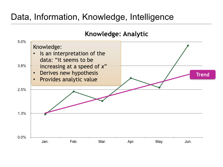 Thoughts on Business Intelligence.008
