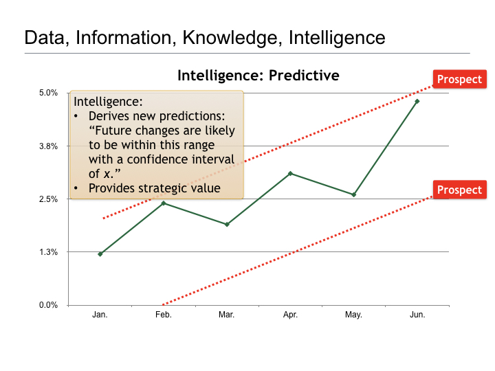 Thoughts on Business Intelligence.009