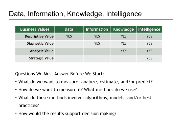 Thoughts on Business Intelligence.010