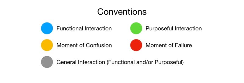 Chain of Intentions in Interaction Design.003