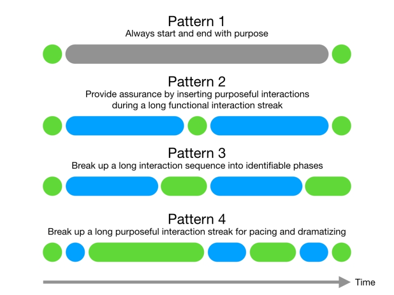 Chain of Intentions in Interaction Design.004