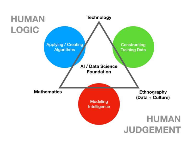 Algorithm Modelling and Data.001