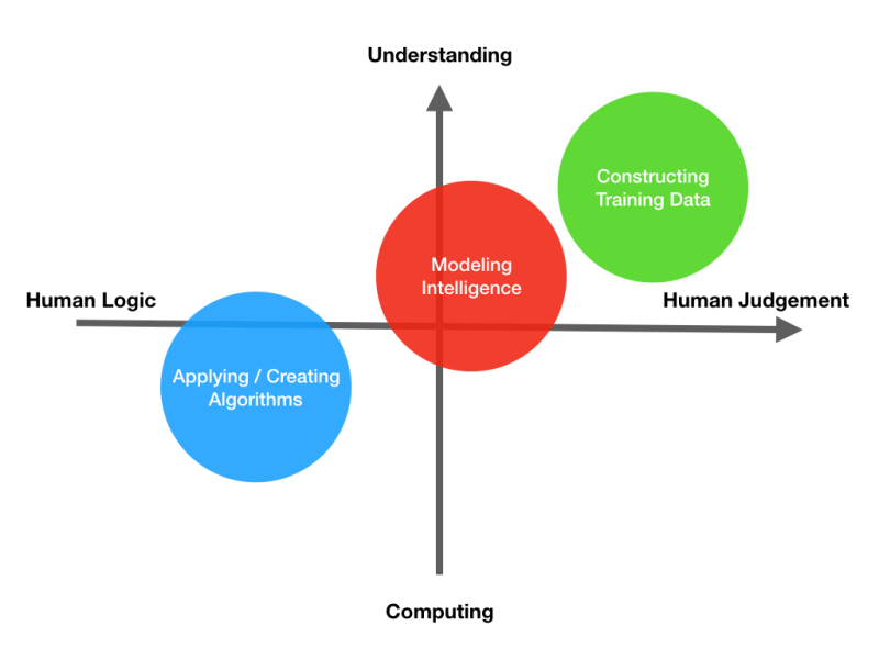 Algorithm Modelling and Data.002